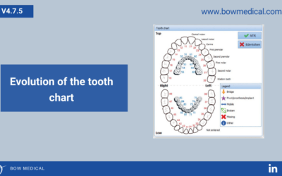 Evolution of the Tooth Chart